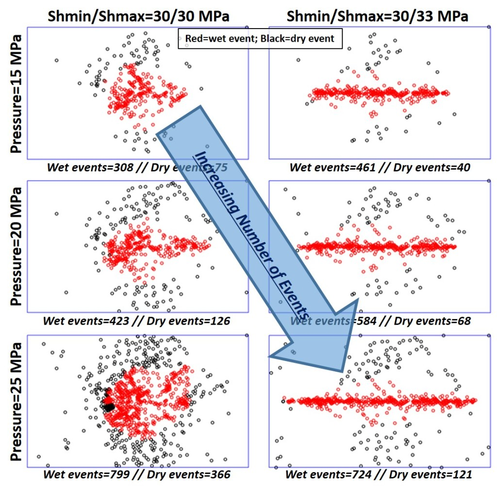 Influence of Stress and Initial Pore Pressure on Microseismic Events During Hydraulic Fracturing