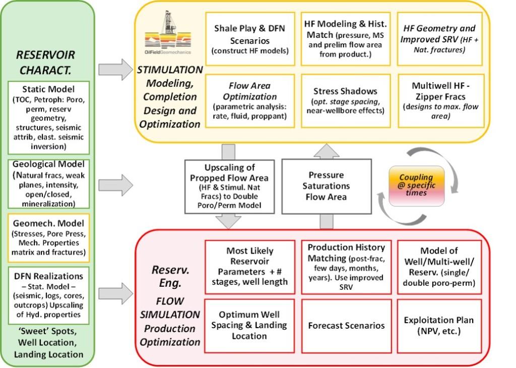 OFG Unconventional Development Workflow