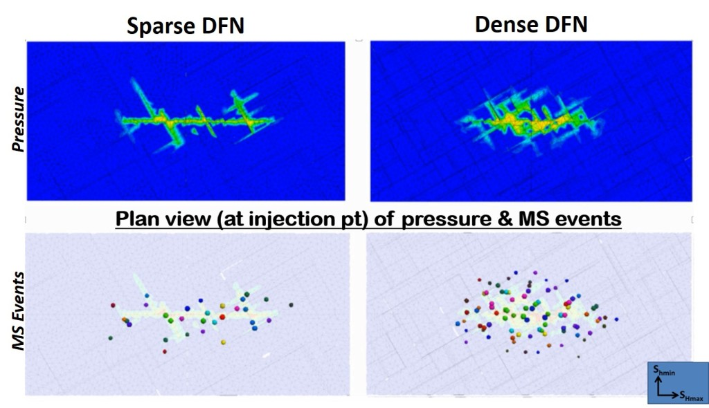 Pressure and Microseimsic events during Hydraulic fracturing function of DFN