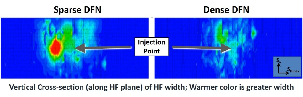 Simulated Hydraulic Fracture Width as Function of DFN