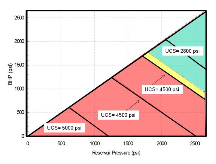 Near-Wellbore - BHP-Drawdown - Oilfield Geomechanics