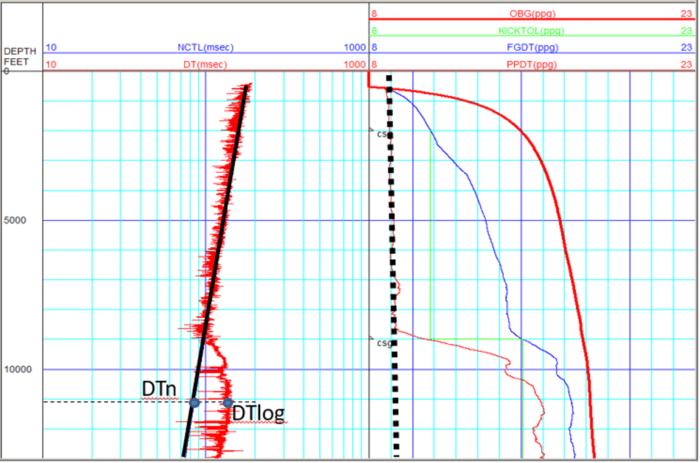 Near-Wellbore - Oilfield Geomechanics