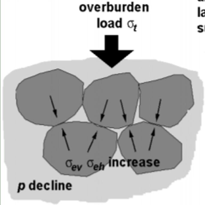 Reservoir (Sector) Scale - Oberburden - OilField Geomechanics