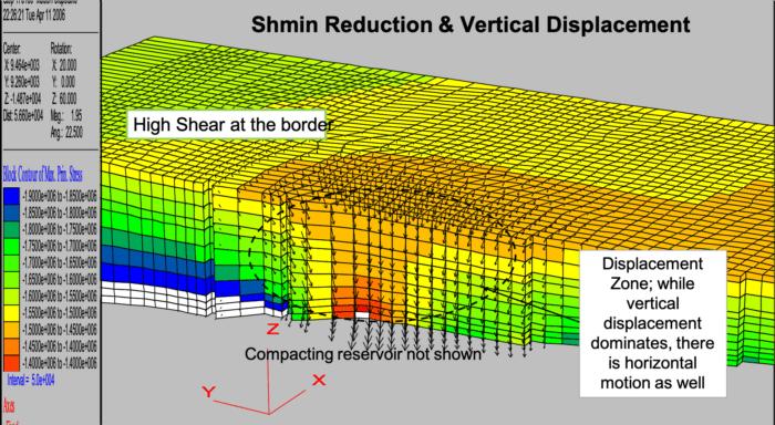 Reservoir (Sector) Scale - Shmin Reduction & Vertical Displacement - OilField Geomechanics