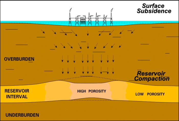 Reservoir (Sector) Scale - OilField Geomechanics