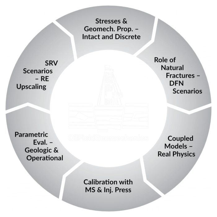 Unconventionals Process - Oilfield Geomechanics